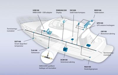 Nätverkskabeln är dragen från för till akter. Den spänningsmatas med 12 volt. Var som helst på kabeln kan nya instrument och givare kopplas in. Navigatorer, andra instrument och givare kommunicerar då med varandra tack vare NMEA 2000.