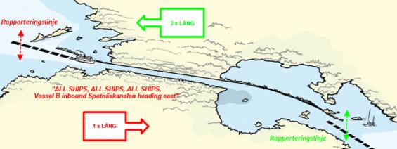 Vid Spetsnäskanalen ska fartyg som går västerut signalera tre långa. De som går österut signalerar en lång ljudsignal. Notera också anmälan via VHF i bilden.