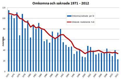 Röd linje visar antalet drunknade i fritidsbåtsrelaterade olyckor i genomsnitt under en femårs period.