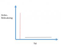 Röd stapel motsvarar en magnetronradar som sänder på hög effekt under kort tid. Svart liggande linje visar bredbands- eller solid state radarn som sänder på en lägre effekt, men under längre tid.
