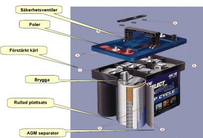 Ett AGM-batterikan både vara utformat som på bilden och med traditionella plattsatser som bilden ovan.