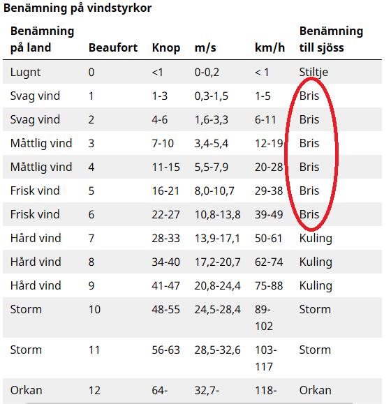 SMHI:s officiella vindstyrketabell.