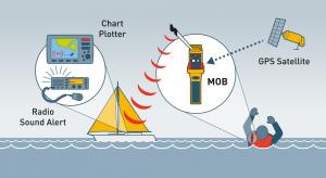 Via amerikanska GPS-satellitsystemet får AIS MOB1 sin position som sänds vidare till alla som har AIS-mottagare inom räckvidden. Ju högre upp antennen sitter på mottagande fartyg, desto längre blir räckvidden.