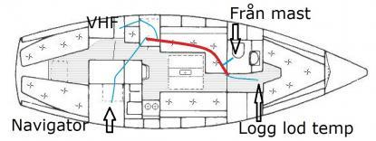 Röd linje visar NMEA 2000 nätverksbabel. Den är strömmatad med 12 volt från båtens batteribank.<br />Blå linjer är från olika givare som kan kopplas in var som helst på den röda nätverkskabeln. Från masten kom information från Airmars väderstation PB 200. PB 200 har också inbyggd rategyrokompass och GPS-mottagning.