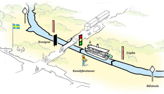 Blåstavla anger att det är cirka 300 meter kvar till bro eller sluss. Mellan fripåle och bro eller sluss får man inte förtöja.